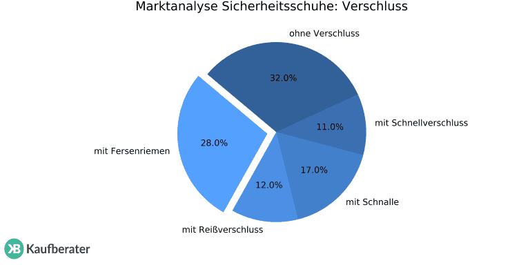 the latest c0167 361fa Sicherheitsschuhe: Test & Empfehlungen (10/19) | MEISTERBOB